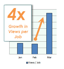 careerarc views per job