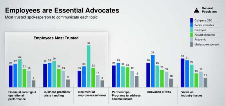 employee advocacy trusted source