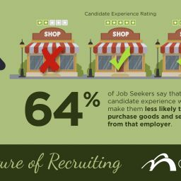 CareerArc Future of Recruiting Image