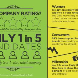 CareerArc-Employer-Branding-Study-Infographic