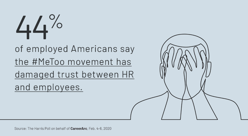 44% of employed Americans say the #MeToo movement has damaged trust between HR and employees.