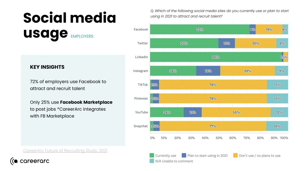social media platforms employers use to recruit