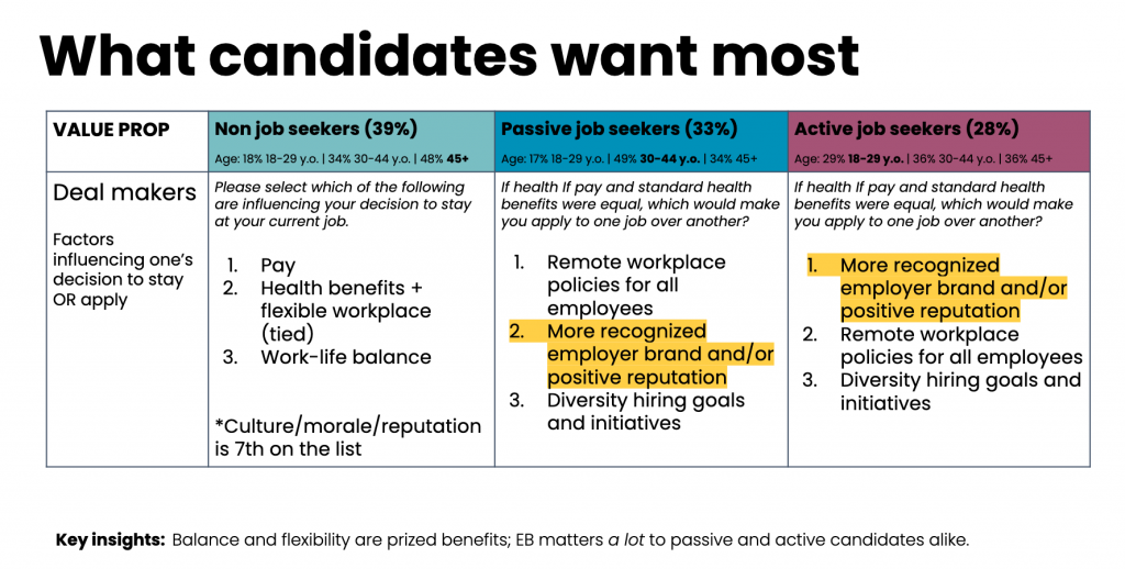 what candidates want most