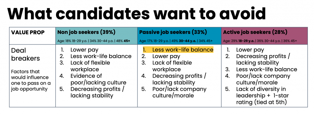 what candidates want to avoid deal breakers